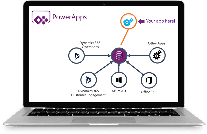 Microsoft PowerApps Services - PowerApps Integration | Code